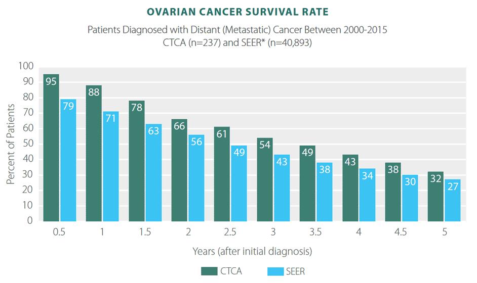 Peritoneal cancer mortality rate