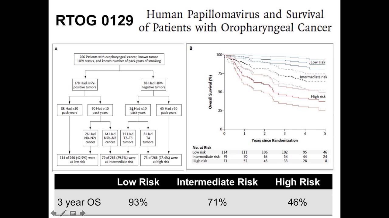 hpv cancer survival rate viermii sunt medicamente pentru copii