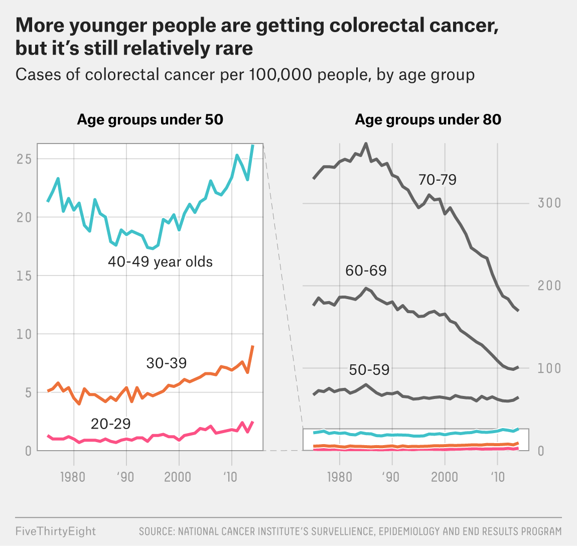 cancer colorectal age