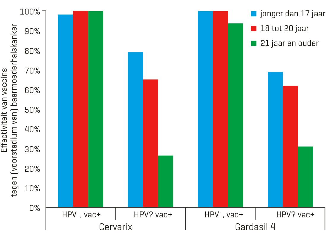 hpv vaccin mannen
