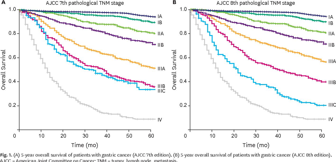 abdominal cancer prognosis