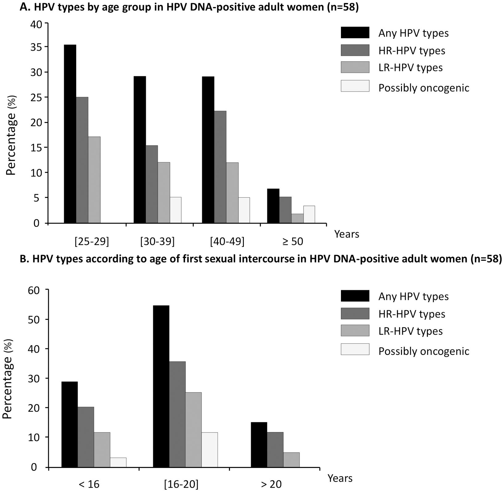 hpv high low risk qiagen la gi respiratory papillomatosis diagnosis