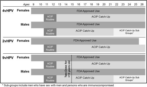 Hpv vaccine fda approval - transroute.ro