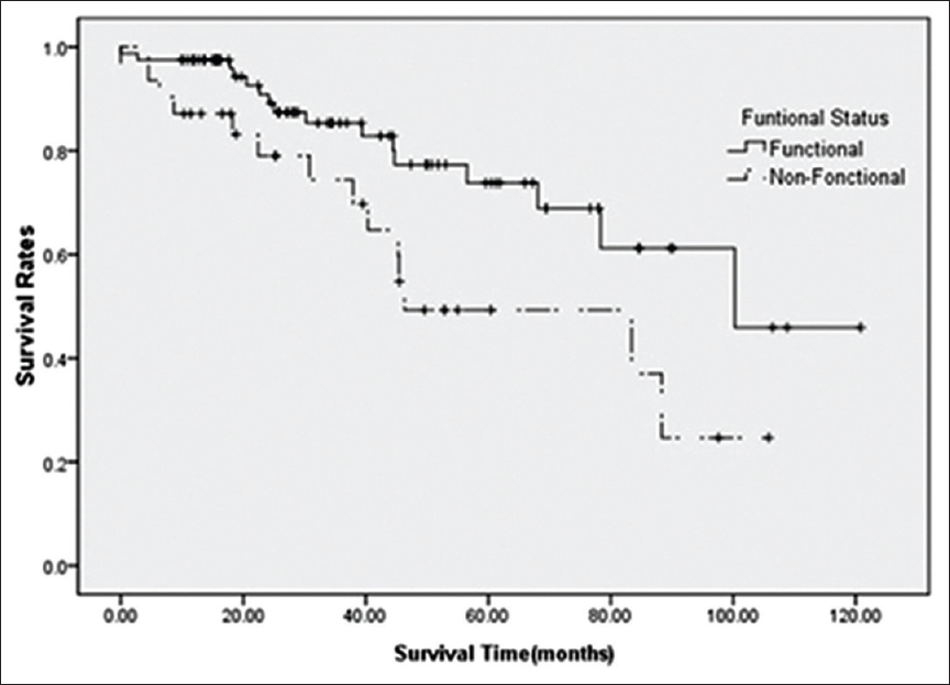 Breast cancer hormonal survival rate