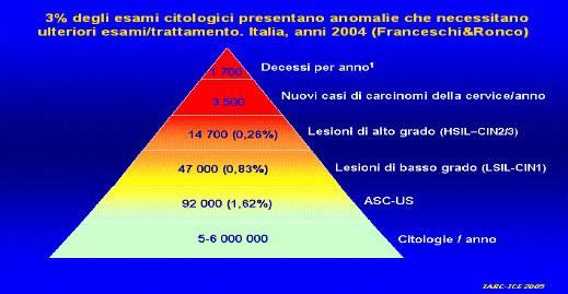papilloma virus o tumore vierme giardia