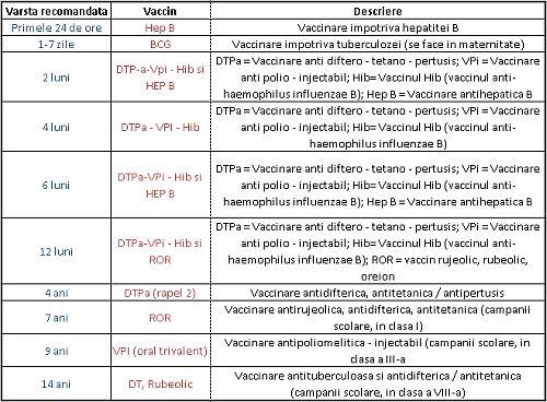 distruge numărul de zile înainte de vaccinare human papillomavirus 52
