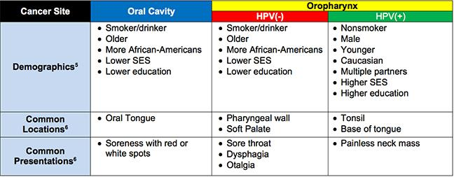 Tratamentul carcinoamelor de planşeu oral anterior, Hpv head and neck cancer survival