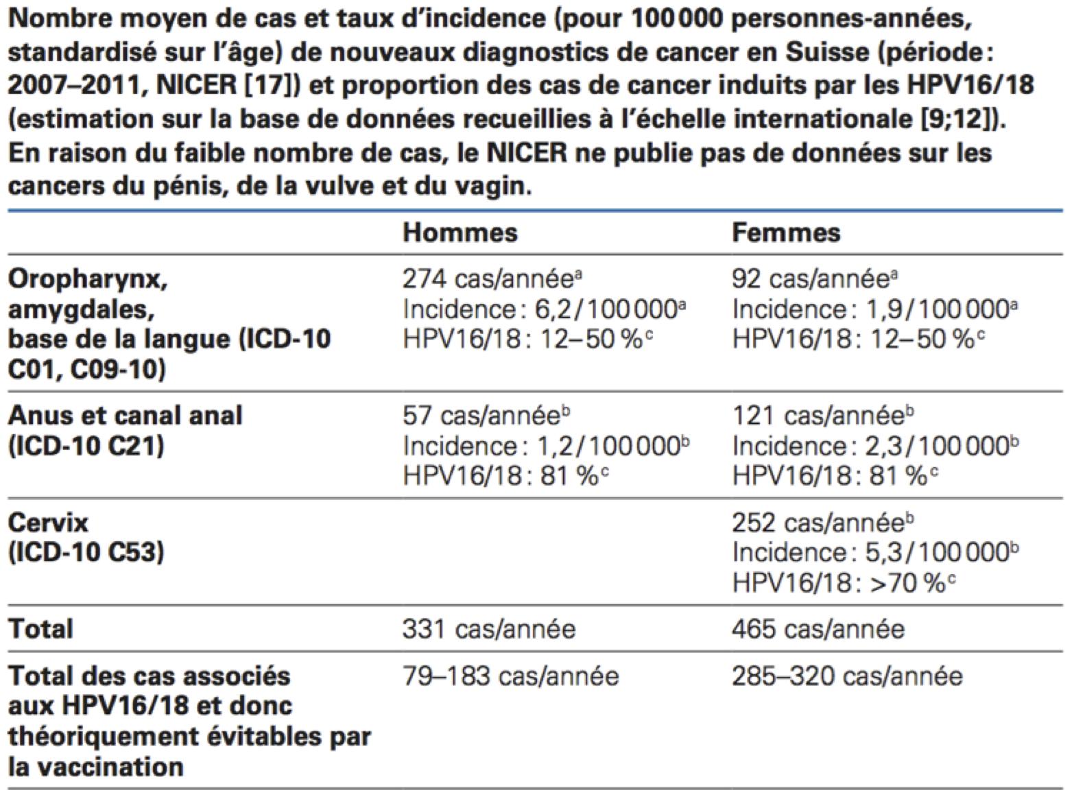 hpv vaccino quando