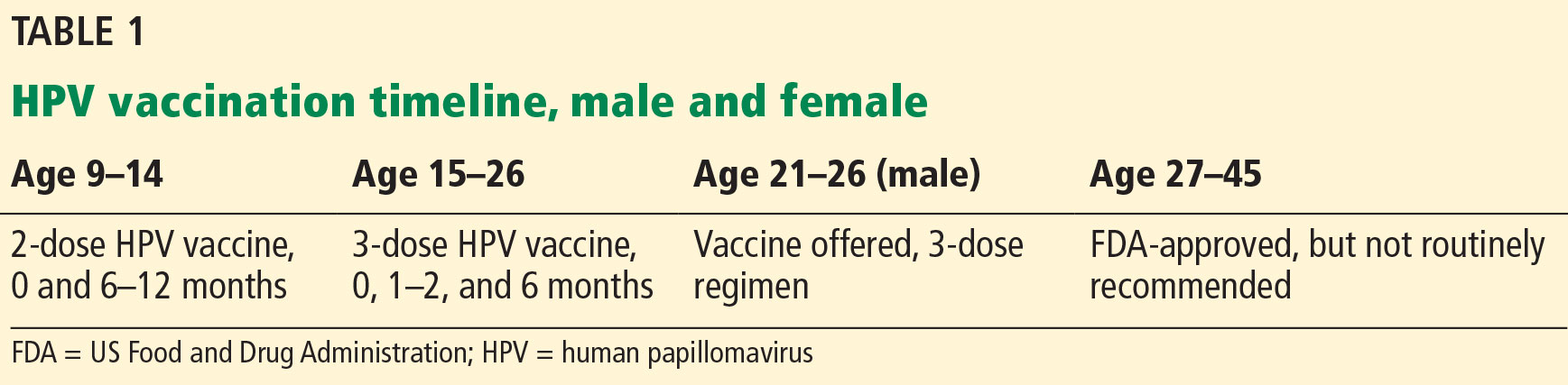 Vaccin hpv age limit