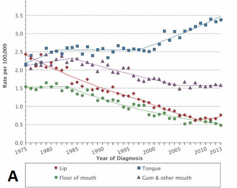 Hpv oropharyngeal cancer incidence - transroute.ro
