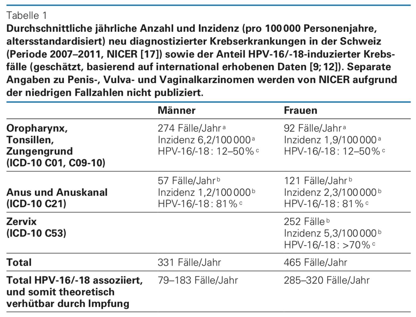 Hpv impfung erfahrungsberichte,