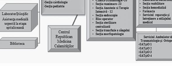 Reteaua medicala privata | Medicover Romania