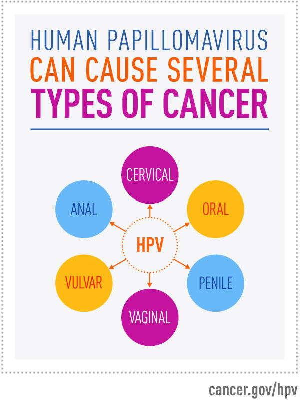 does hpv cause colon cancer