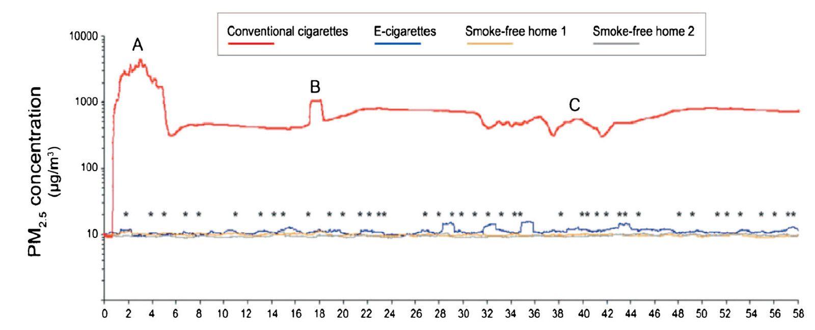 e- cigarette toxines