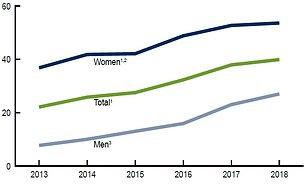 Human papillomavirus vaccine success rate - transroute.ro