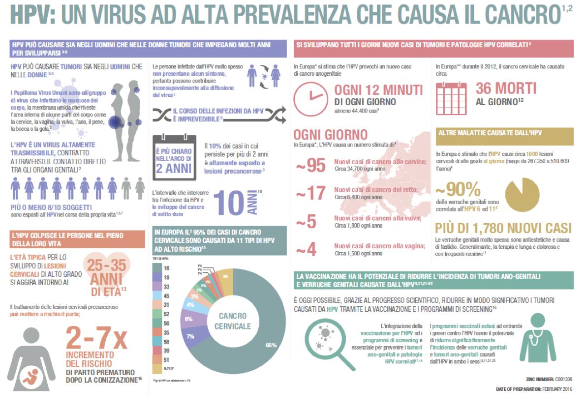 Vaccino anti papilloma virus controindicazioni,