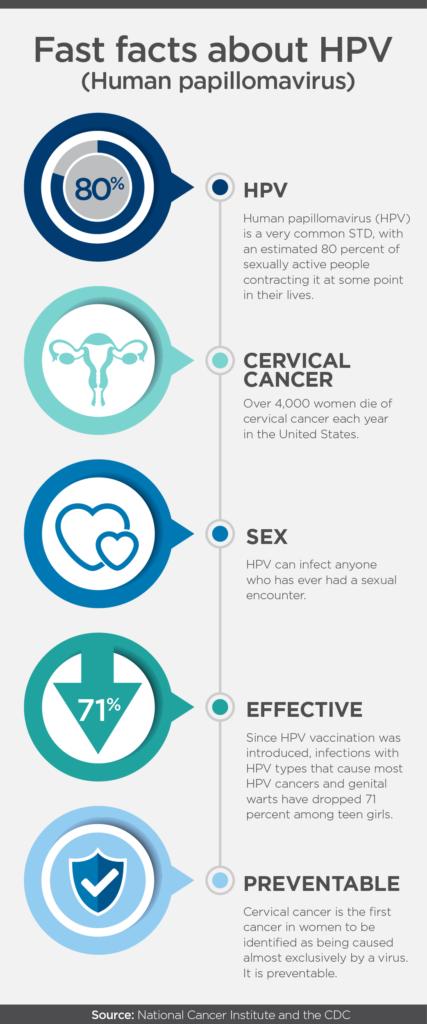 HPV (Hyman Papilloma Virus): ce este, transmitere, testare, tratament Regina Maria