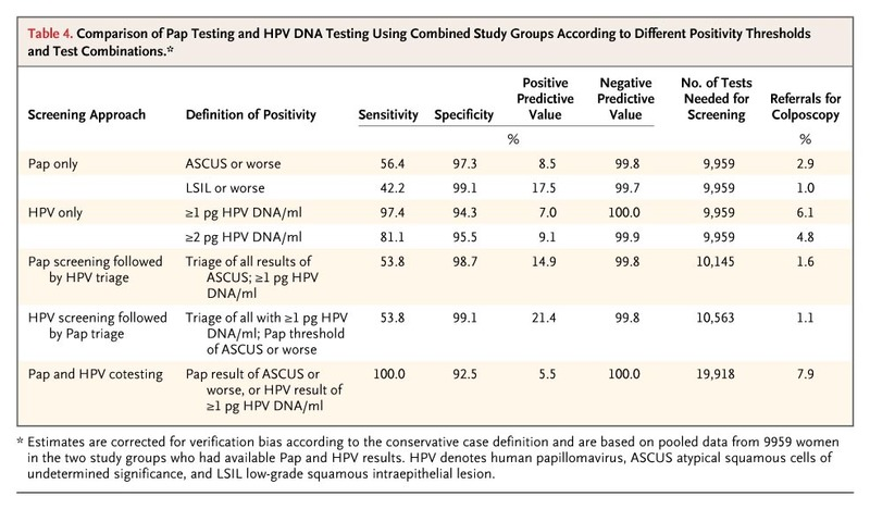 hpv high risk pap