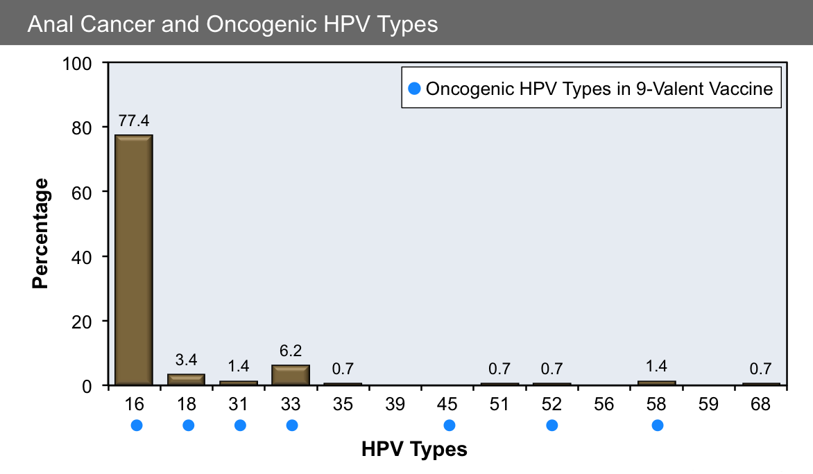 hpv type penile cancer o helminth infection