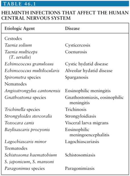 Helminth infections farms, Epidemiological data regarding animals toxoplasmosis in Romania