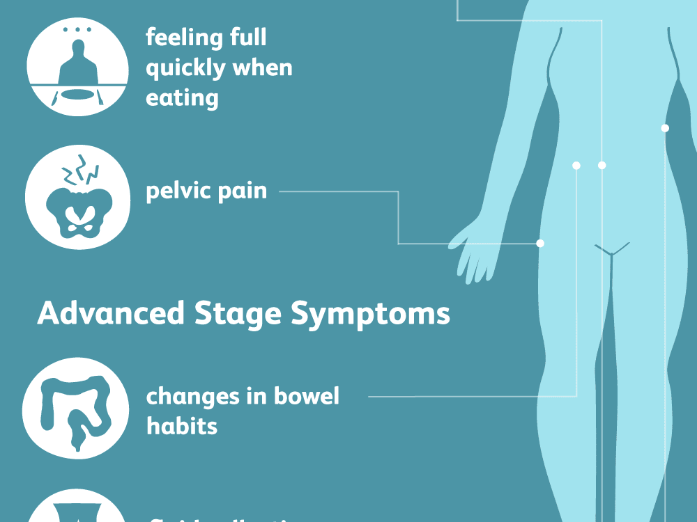 Hpv and ovarian cancer symptoms.