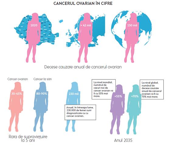 cancerul ovarian se vindeca