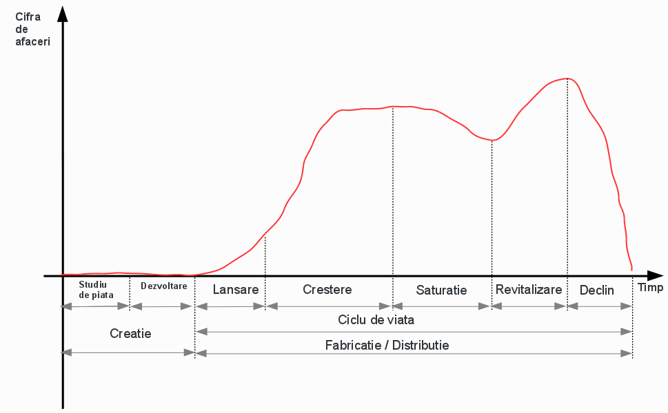 ciclul de dezvoltare a viermei