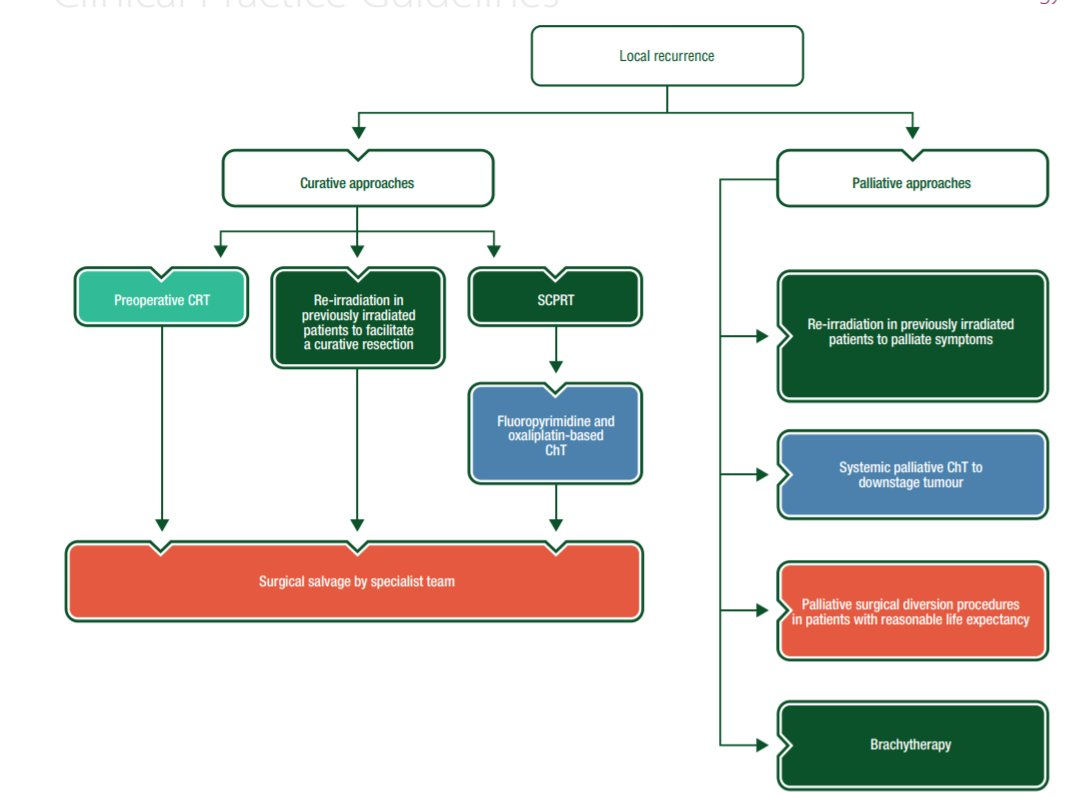 colorectal cancer esmo guidelines