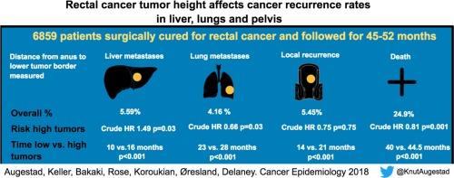 colorectal cancer recurrence rates viermi au ieșit prin gură