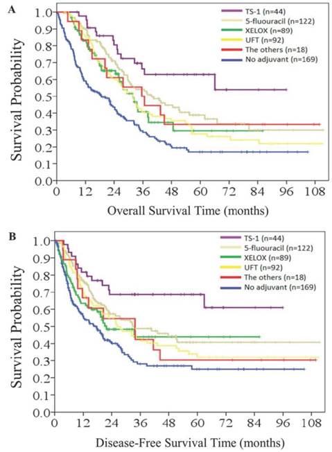 Abdominal cancer survival rates.