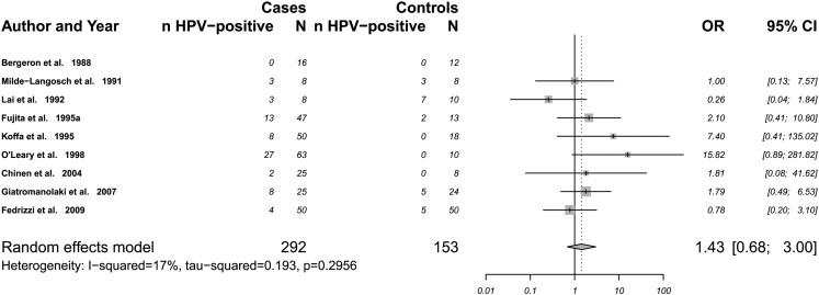 colorectal cancer jokes human papillomavirus tunetei ferfiaknal