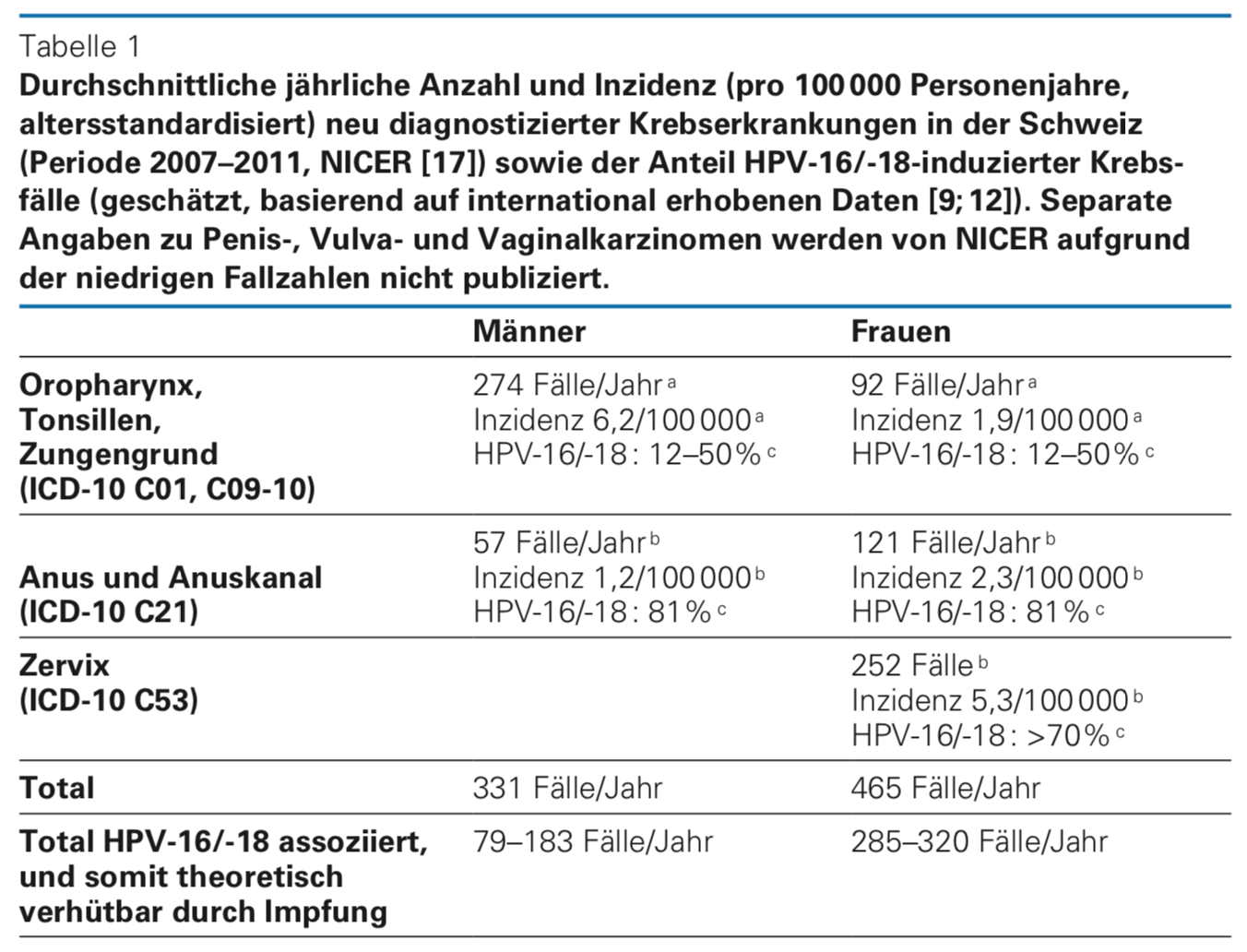 hpv impfung schmerzen