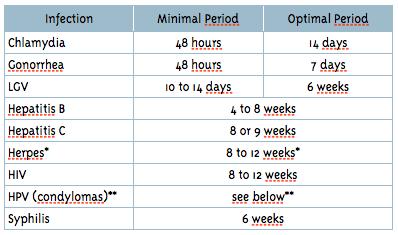 hpv virus incubation period