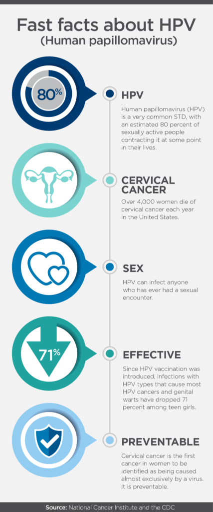 human papillomavirus hpv prevention can hpv cause lymphoma cancer