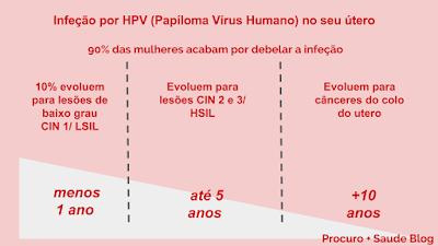Papilloma virus test positivo - transroute.ro