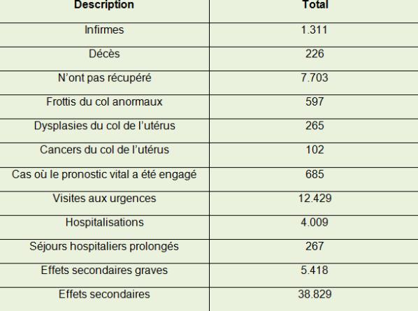 Vaccin contre papillomavirus effets secondaires