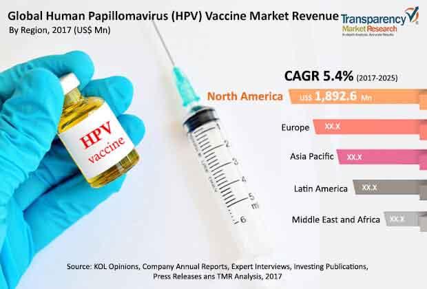 vaccine of papillomavirus