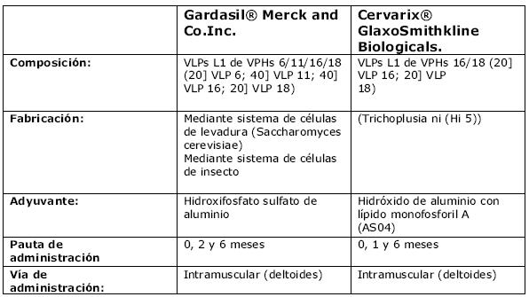 Virus del papiloma humano bajo riesgo Câncer de Mama