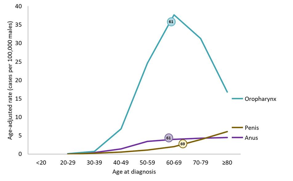 prevalence of hpv throat cancer medicament eficient pentru viermi de unică folosință