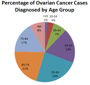 Cancer ovarian - Tot ce trebuie să ştii   Cancer Ovarian cancer types