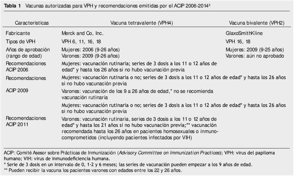 Papiloma humano nic 2 - Human papillomavirus immunization