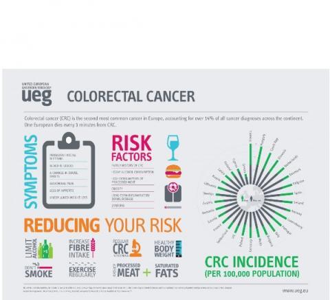Cancer colorectal 80 ans