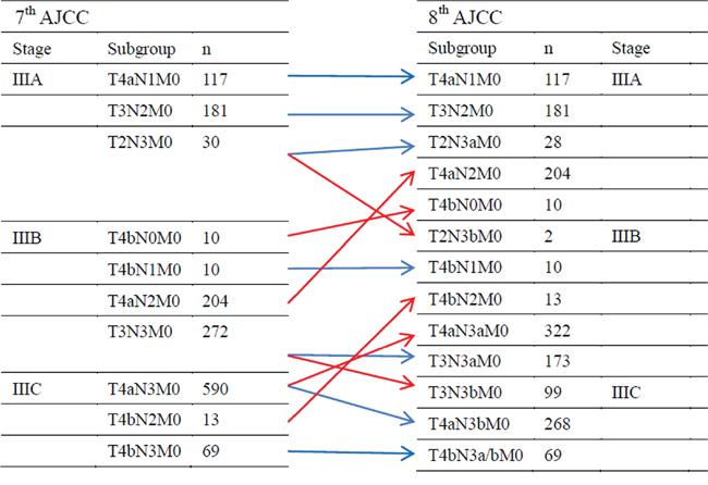 cancer gastric tnm