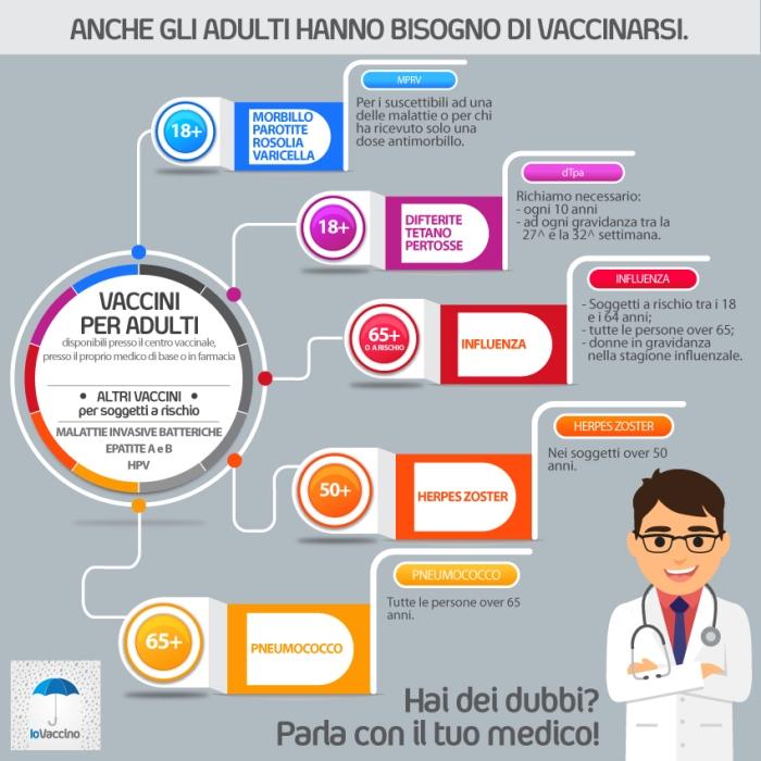 vaccino papilloma virus per adulti