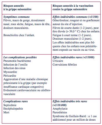 Effets secondaires du vaccin contre papillomavirus - Condylomes ou papillomavirus