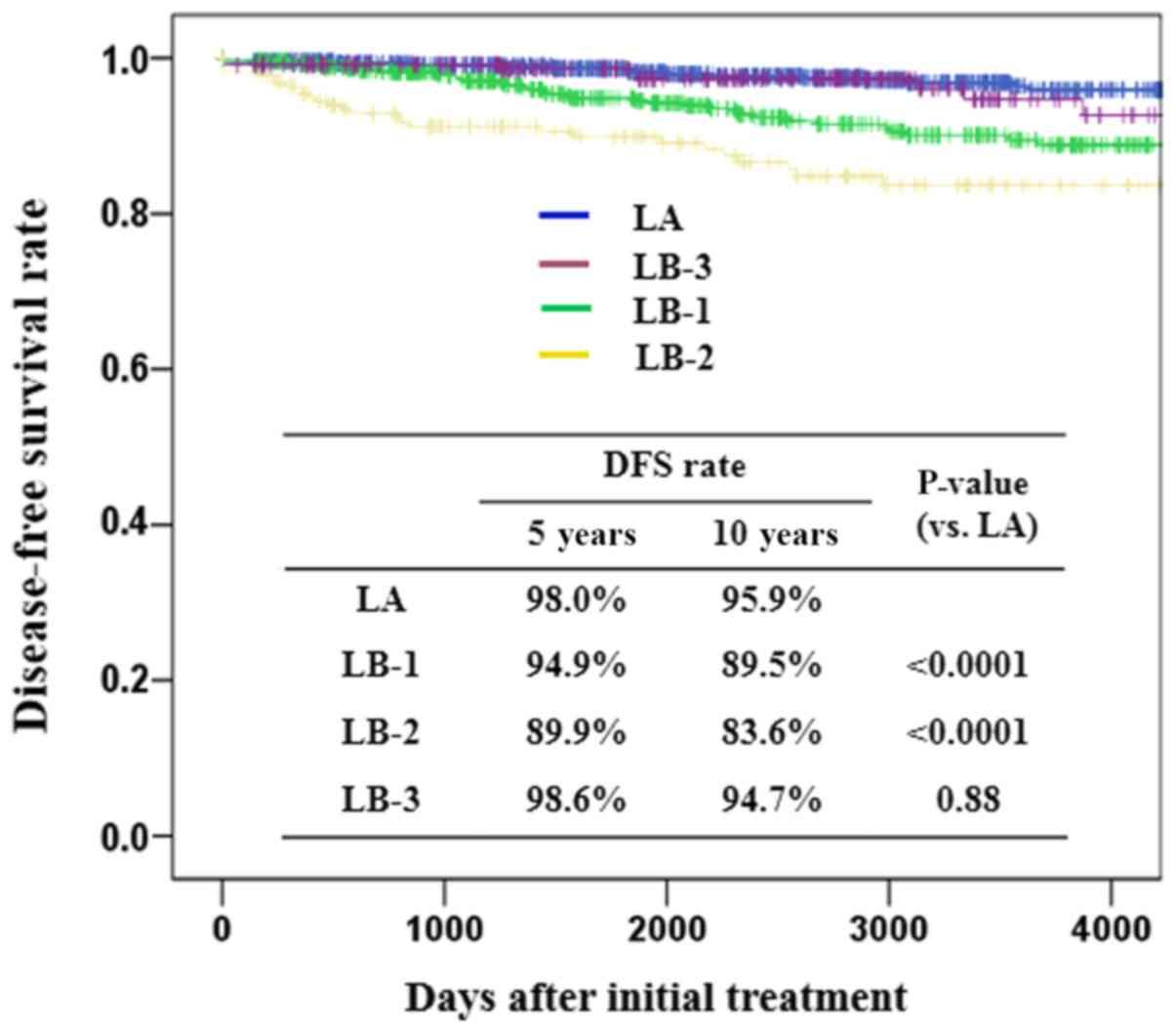 hormonal cancer survival rate cum să elimini viermii de pe cal