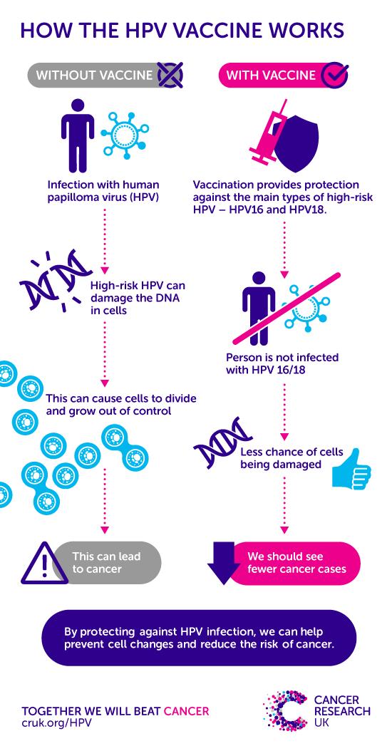 hpv treatment high risk papilloma removal toronto