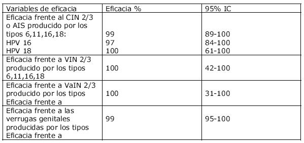 Virus papiloma humano numero Mult mai mult decât documente.